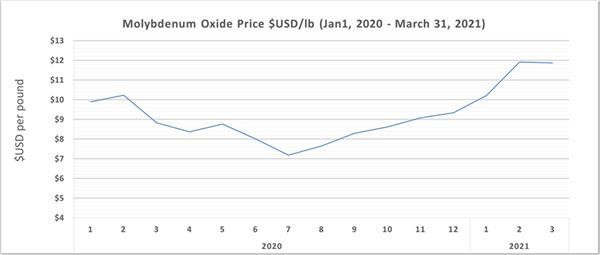 Molybdenum Oxide Price $USD/lb (Jan 1, 2020 - March 31, 2021)