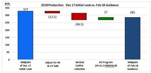 2018 Initial Look vs. 2018 Guidance