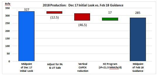 2018 Initial Look vs. 2018 Guidance