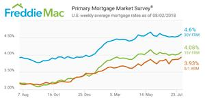 Primary Mortgage Market Survey®