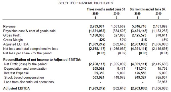 SELECTED FINANCIAL HIGHLIGHTS