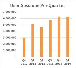 User Sessions Per Quarter