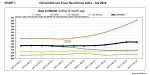 Chart 1 - Texas New Homes Sales Index: Days on Market   HomesUSA.com