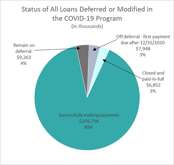 Status of All Loans Deferred or Modified in the COVID-19 Program