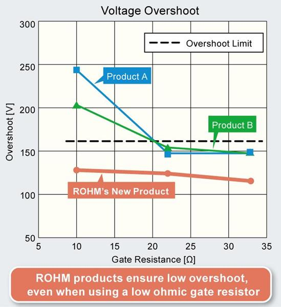 Comparison of Voltage Overshoot