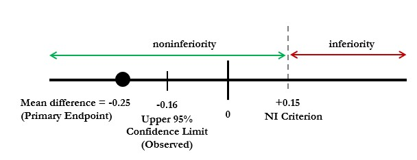Figure 1. Non-inferiority (NI) scale