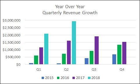 Year over year rev growth thru q2 '18