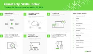 The Upwork Skills Index ranks the site's 20 fastest-growing skills.