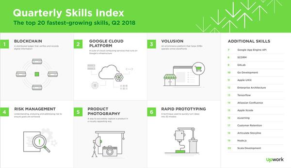 Upwork releases Q2 2018 Skills Index, ranking the 20 fastest-growing