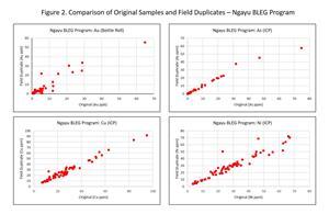 Figure 2. Comparison of Original Samples and Field Duplicate - Ngayu BLEG Program