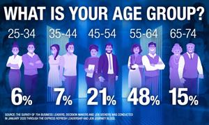 What is your age group?