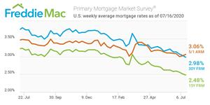 U.S. weekly average mortgage rates as of 07/16/2020