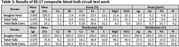 Table 3 - Results of 83 - 17 composite blend bulk circuit test work