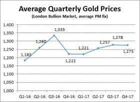 Figure B - Average Quarterly Gold Prices