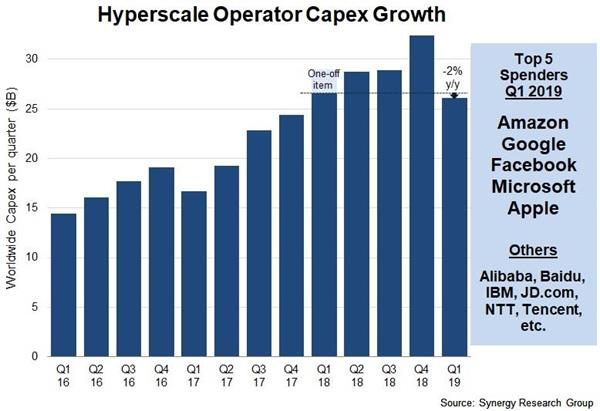 Hyperscale Operator Capex Takes a Breather in Q1 – Down 2% from 2018