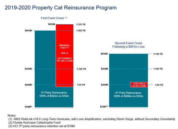 2019-2020 Property Cat Reinsurance Program