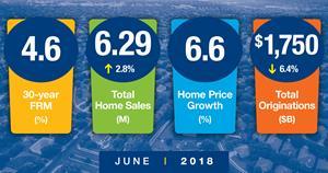 June Forecast Snapshot