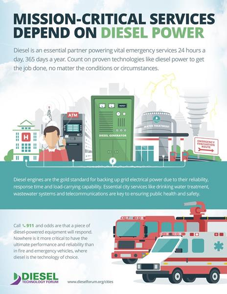 Mission-critical services depend on diesel power.