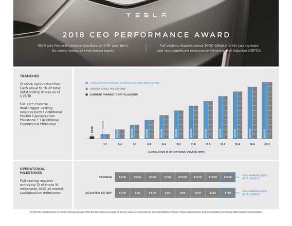 Tesla CEO Performance Award