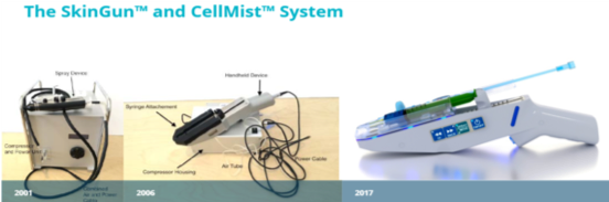 The SkinGun™ and CellMist™ System