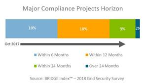 BRIDGE Energy Group's 2018 Utility Industry Survey Reveals CIP