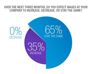 Wages Expectations
