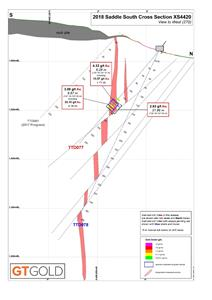 Saddle South Drilling Cross-Section 4420, August 8, 2018