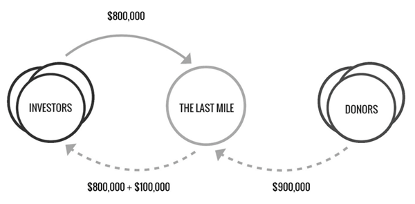 How It Works The Last Mile NPX Impact Security