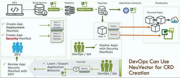 How DevOps Can Use NeuVector for CRD Creation