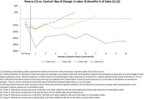 Bps of Change in Labor & Benefits %, Pre vs Post Panera 2.0