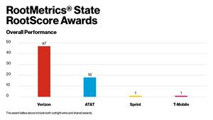 RootMetrics® State RootScore Awards