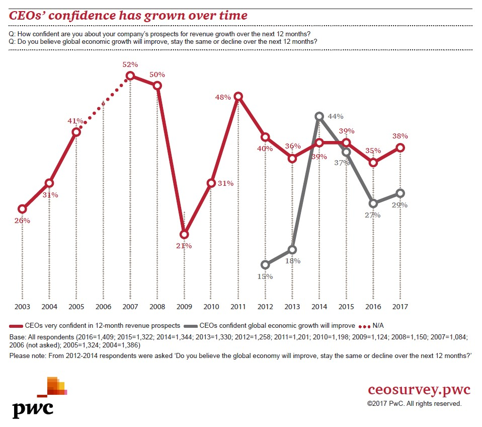 CEO confidence has grown over time