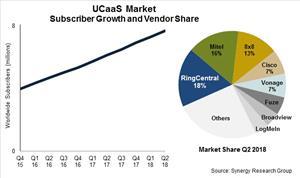 UCaaS Subscribers