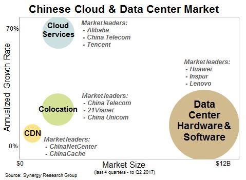 China Cloud DC Q217[1]