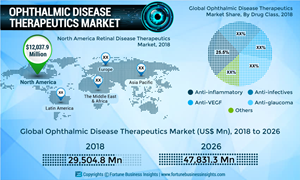 Ophthalmic Disease Therapeutics Market To Reach Us 47831 3 Mn By 2026 At A Cagr Of 6 1 Fortune Business Insights