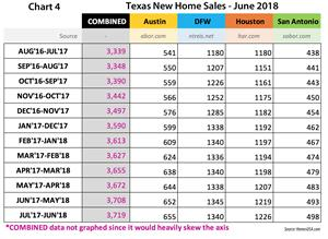 Chart 4 - Total Texas New Homes Sales: June 2018 | HomesUSA.com