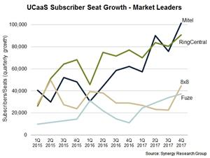 UCaaS Subscriber Seat Growth