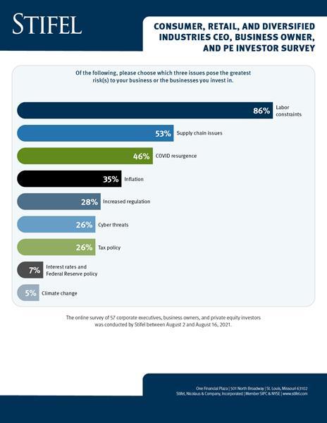 Stifel Survey Biggest Threats to Business INFOGRAPH