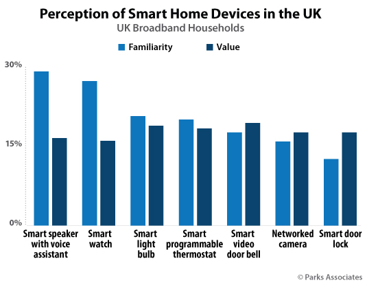 Chart-PA_Perception-of-Smart-Home-Devices-in-the-UK_535x415