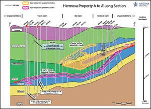 Figure 4. Long Section of Hermosa Geology and Ore Deposits