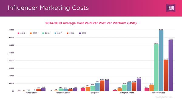 influencer-pricing-data-history