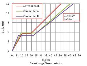 Gate-Charge Characteristics