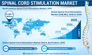 Spinal Cord Stimulation Market to reach US$ 4,236 2 Mn by