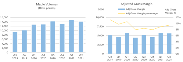 Maple Volumes and Adjusted Gross Margin