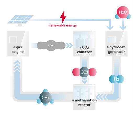 CO2 Circulation Process