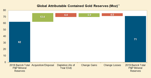 Global Attributable Contained Gold Reserves (Moz)¹²
