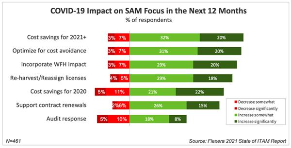 Flexera 2021 State of ITAM Report