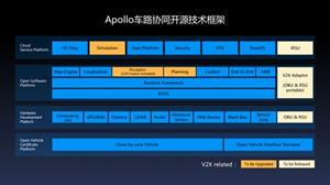 Technical framework of Apollo IVICS open-source solution