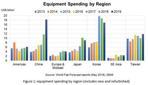 Semiconductor Equipment Record Spending Streak To Continue