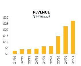 Bitcoin Well Q1 2021 Revenue